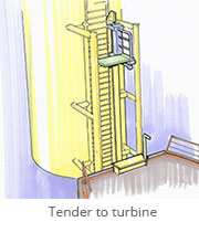 Tender to turbine